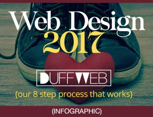 Duffweb Website Process – Doughnut Infographic